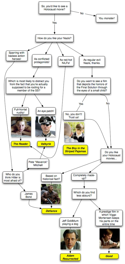 movieflowchart